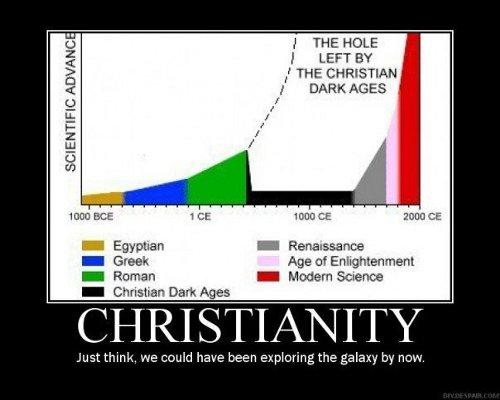 Diagramm, das aufzeigen will, dass die vom Christentum verursachten Dark Ages die Technologische Singularität um tausend Jahre nach hinten verschoben haben.